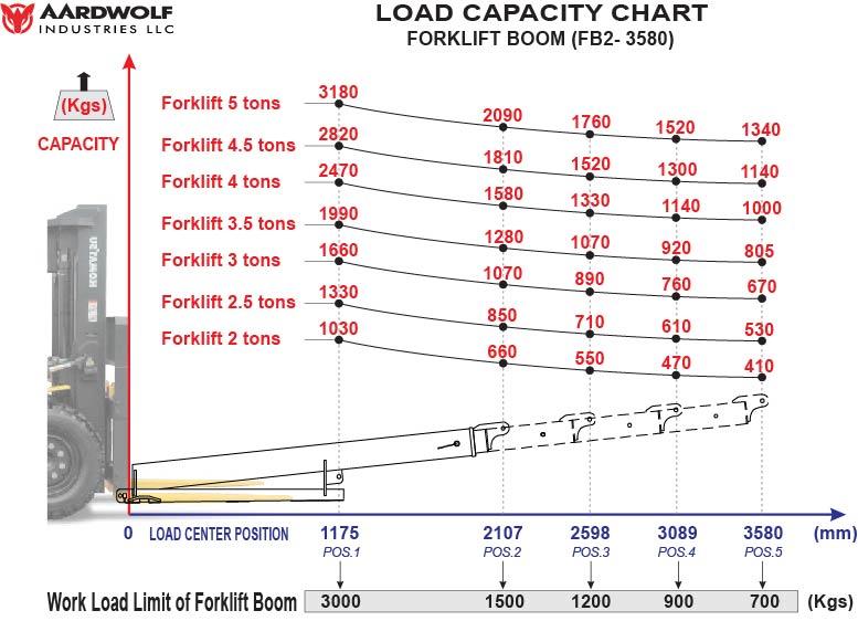 Forklift Boom FB2-3580