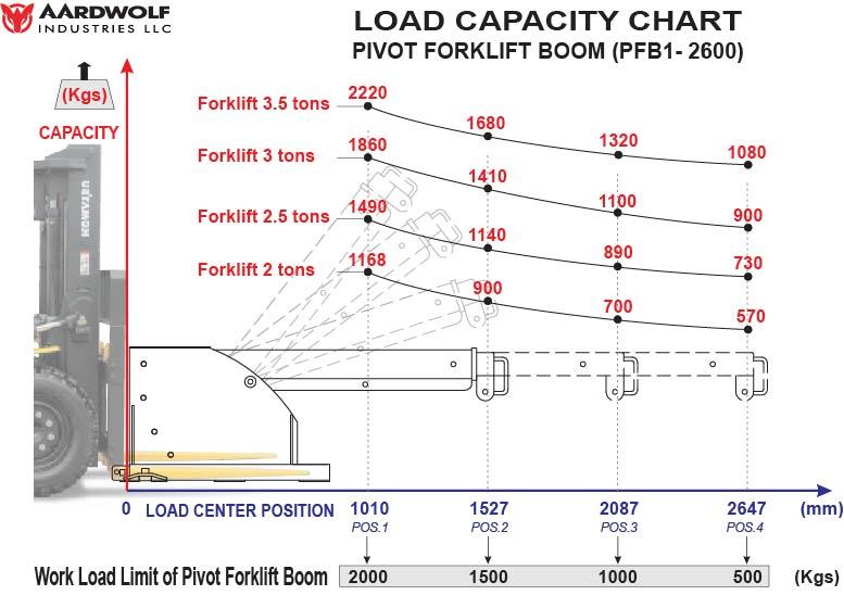 Gá cẩu xe nâng xoay PFB1-2600